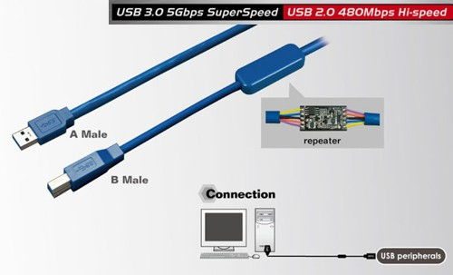 Long Distance A to B USB 3.0 device cable 32ft. (7-Meter) A-Male to B-Male  - Image A