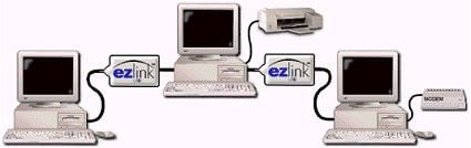 EZ-Link from Anchor Chips